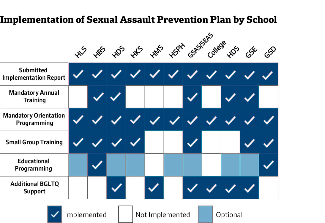 Implementation of Sexual Assault Prevention Plan by School