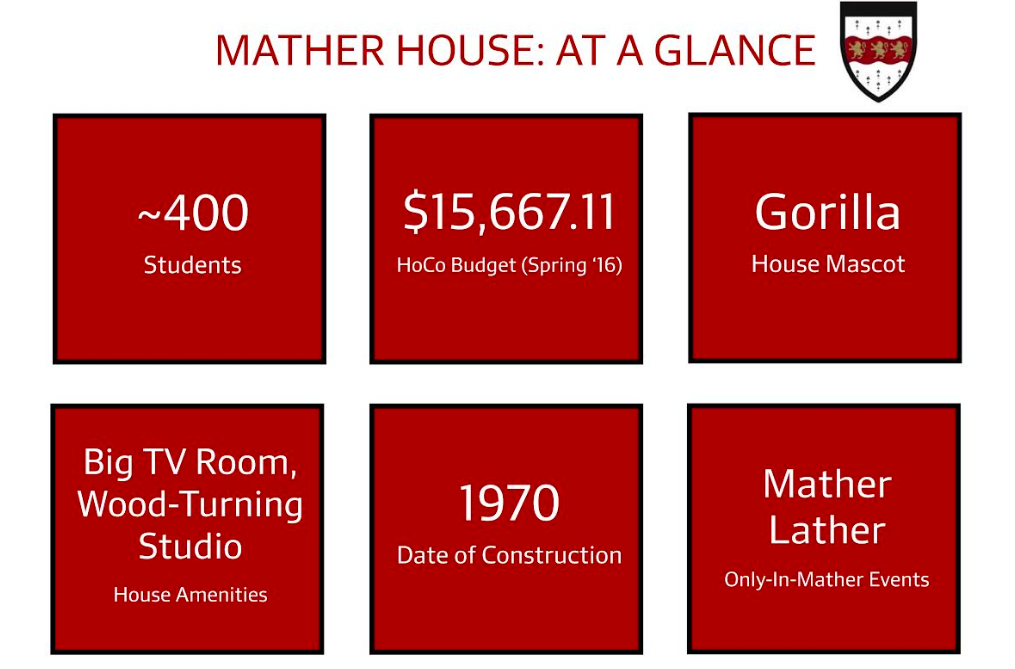 Mather At A Glance