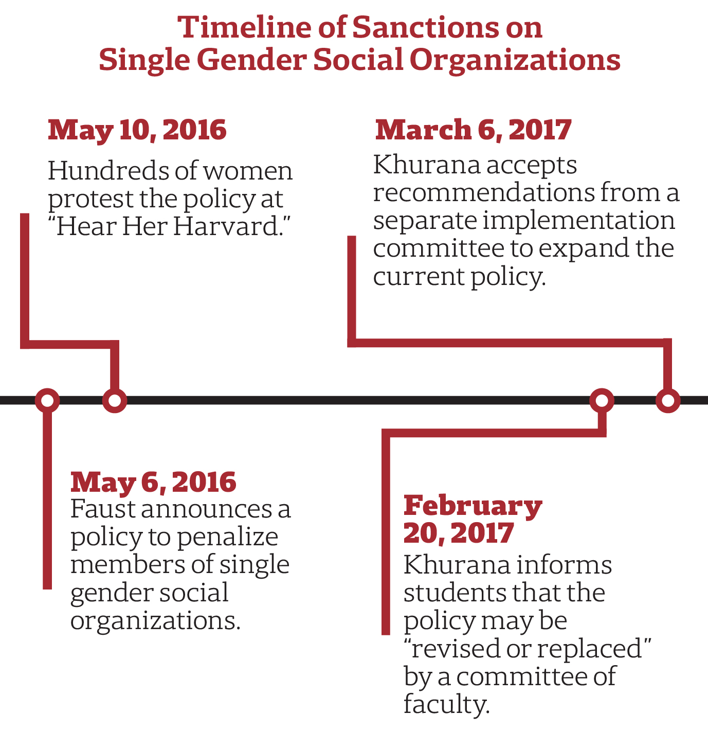 Timeline of Sanctions on Single Gender Social Organizations