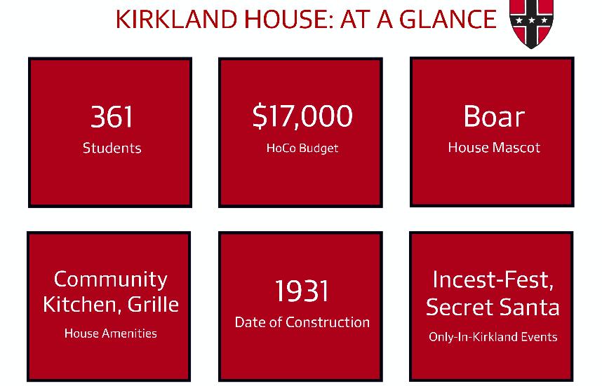 Kirkland At A Glance