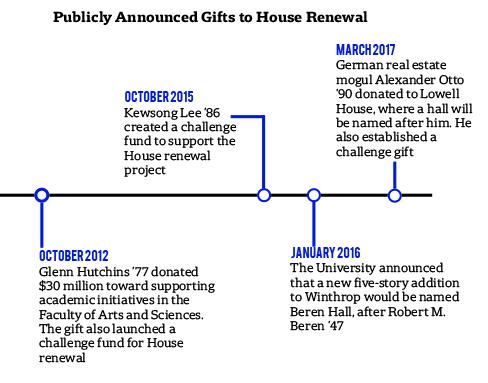 House Renewal Gift Timeline