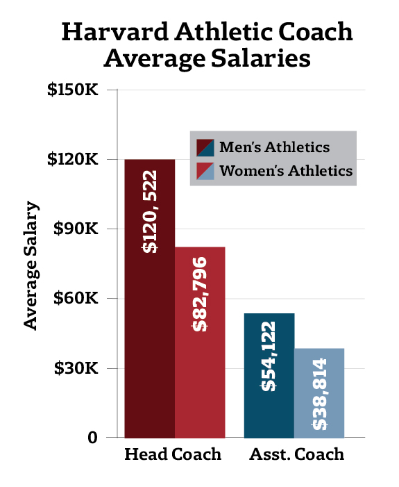 Harvard Athletic Coach Average Salaries