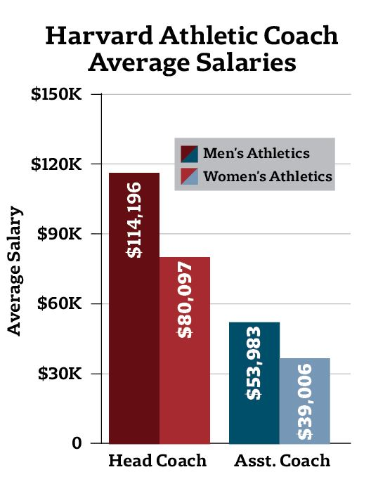 Compensation for Harvard Coaches