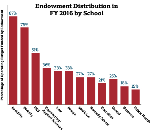 Endowment Distribution Graph