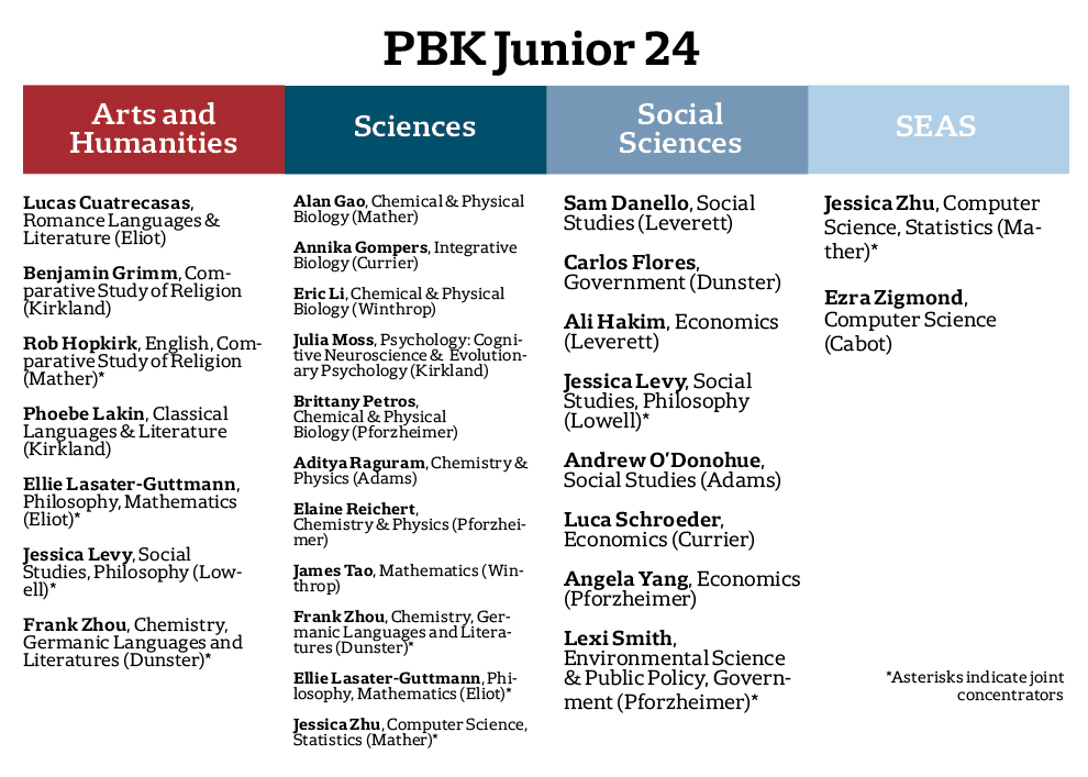 PBK Recipients