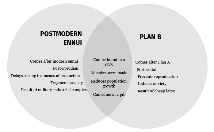 Venn Diagram Postmodern Ennui Vs Plan B Magazine The Harvard