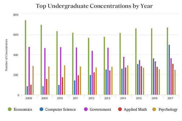 Harvard Undergraduate Concentrations by Year
