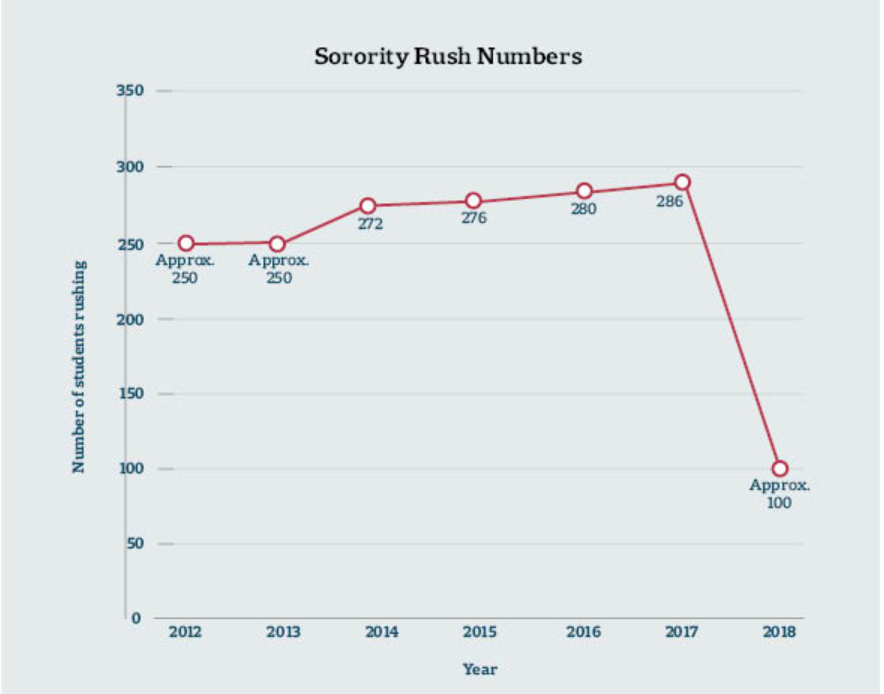 Sorority Rush Numbers