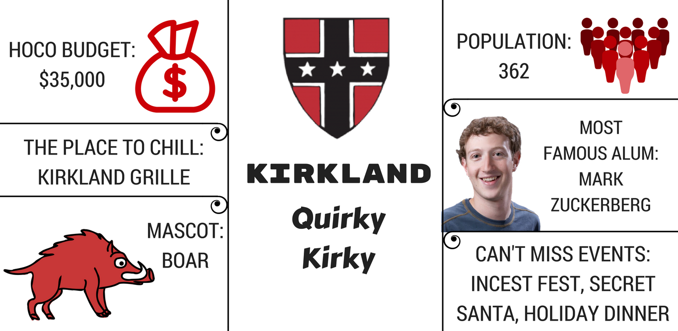 Kirkland Graphic