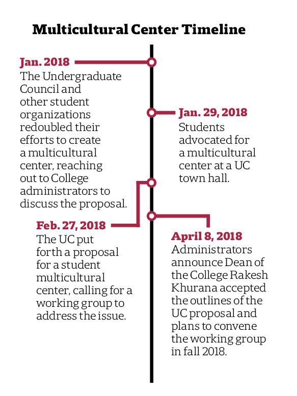 Multicultural Center Timeline