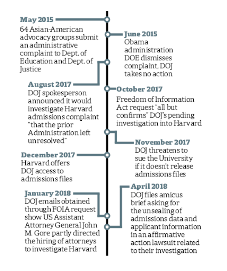 Timeline of DOJ Events