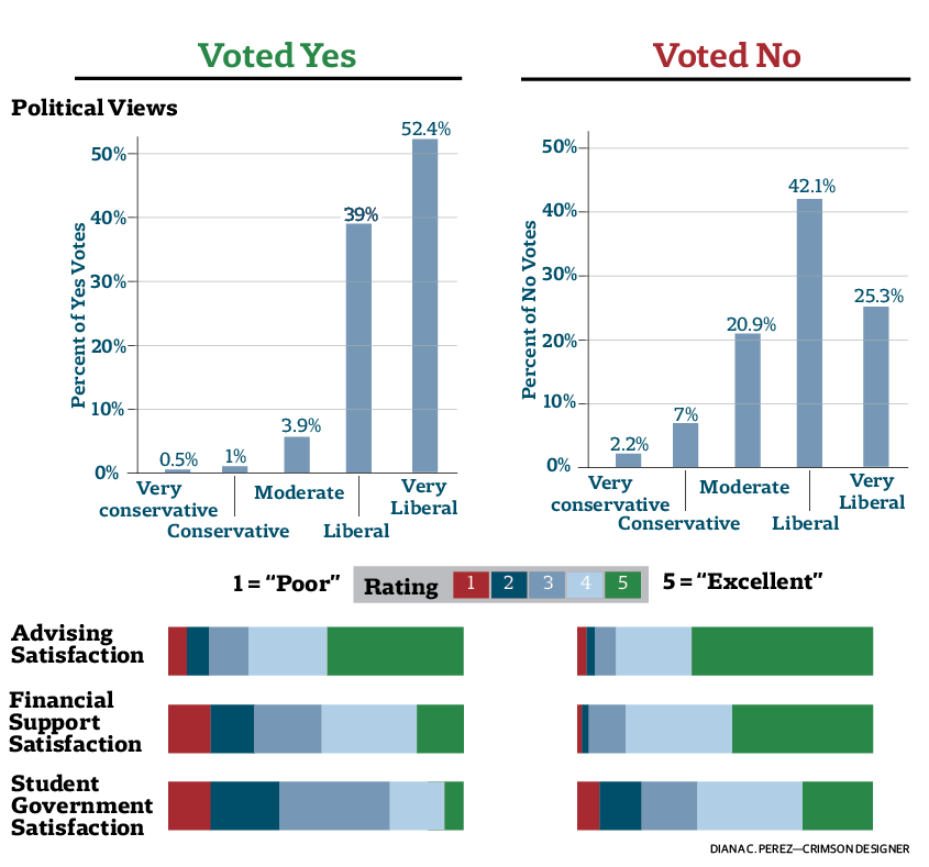 Unionization Exit Polling