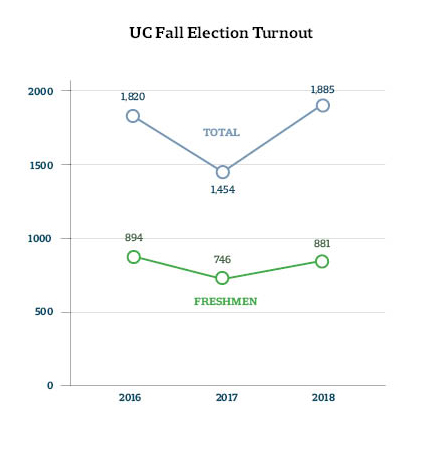 UC Fall Election