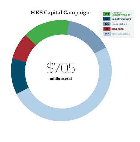 HKS Capital Campaign