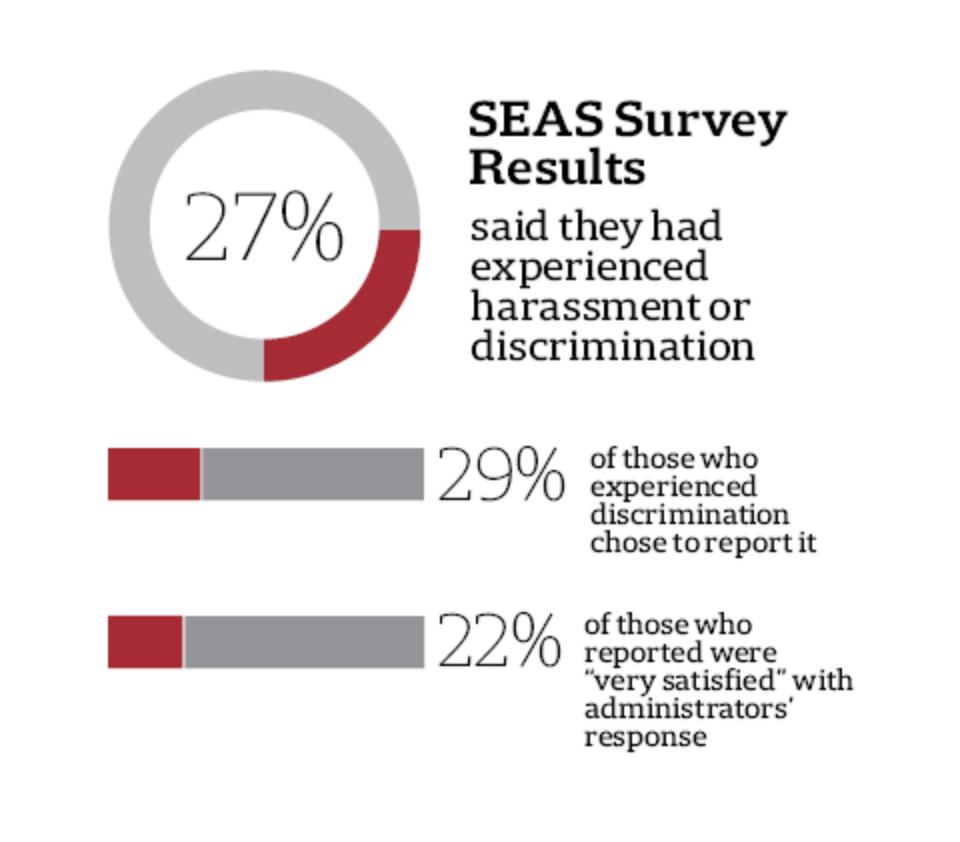 SEAS Climate Survey