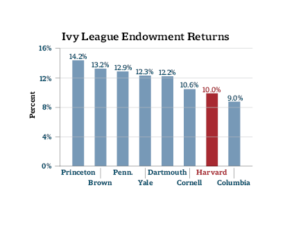 Columbia Endowment Return