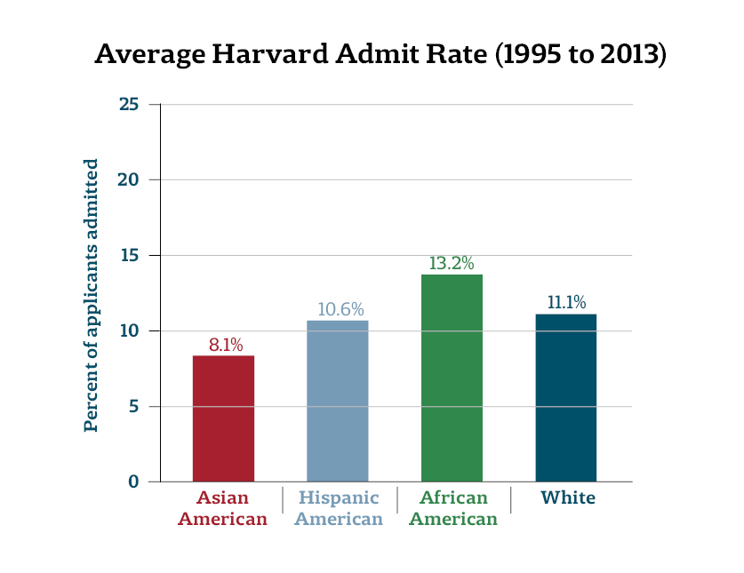 Asian-American Harvard Applicants Saw Lowest Admit Rate of Any