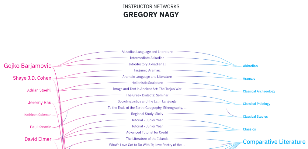 Gregory Nagy's Connections on Curricule