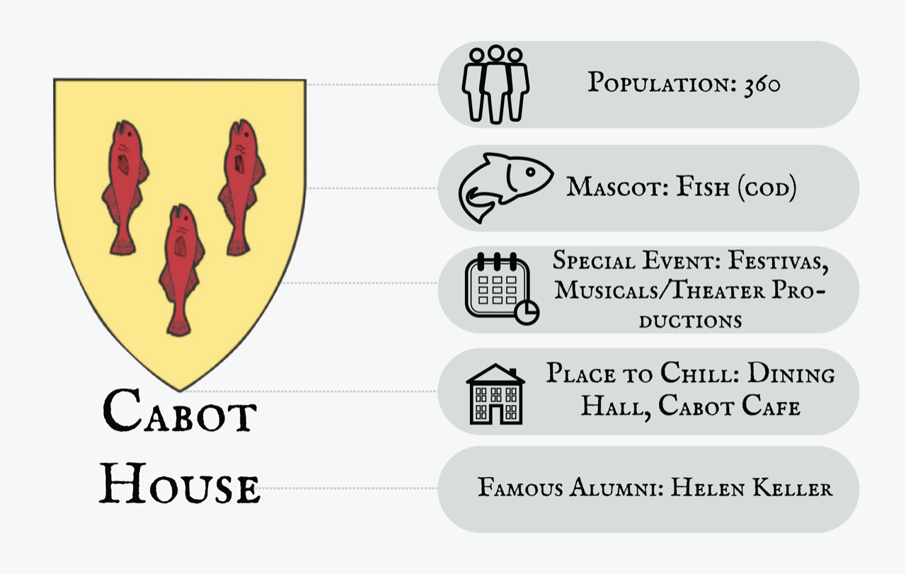 Cabot House Infographic