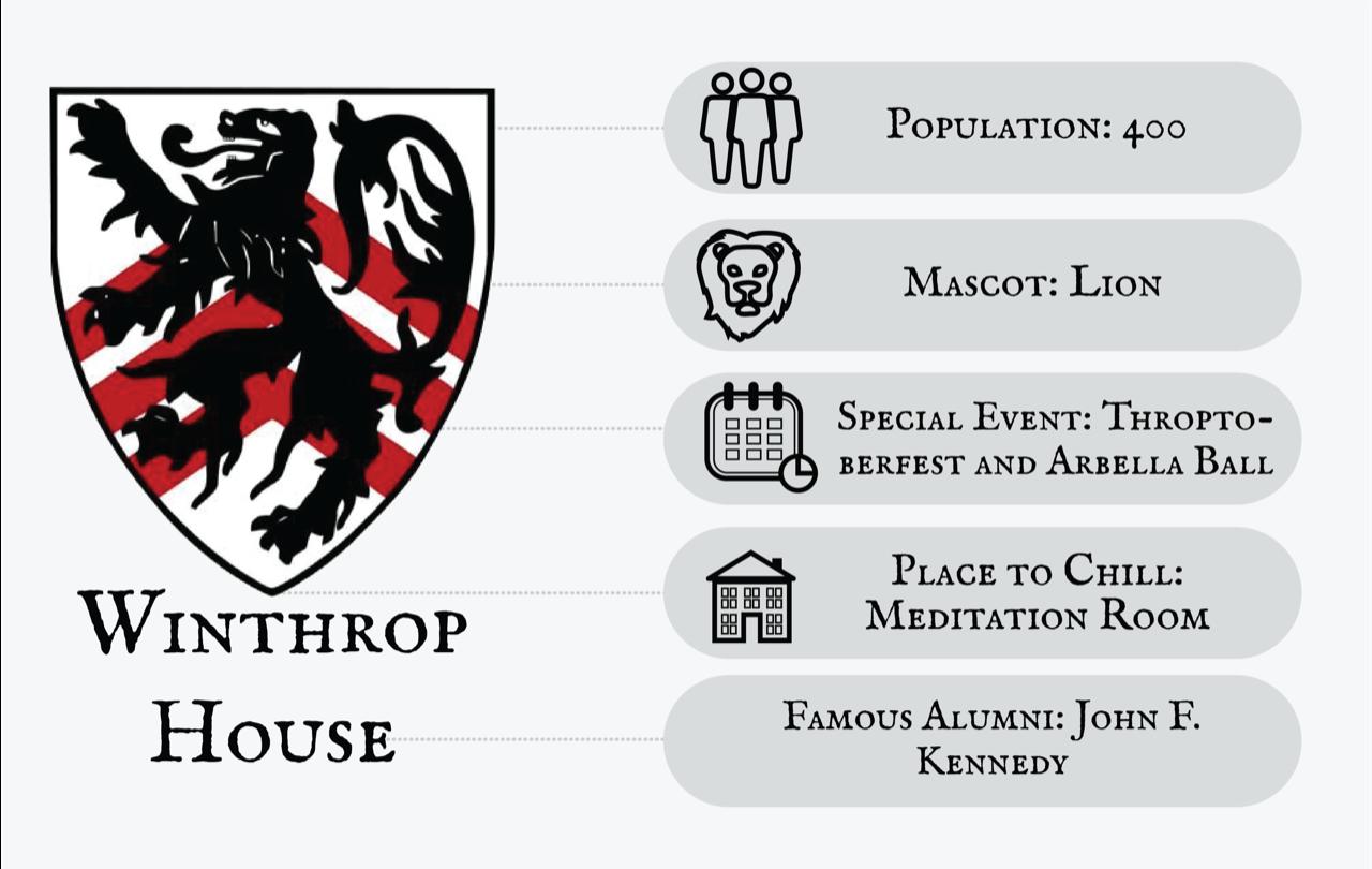 Winthrop Infographic