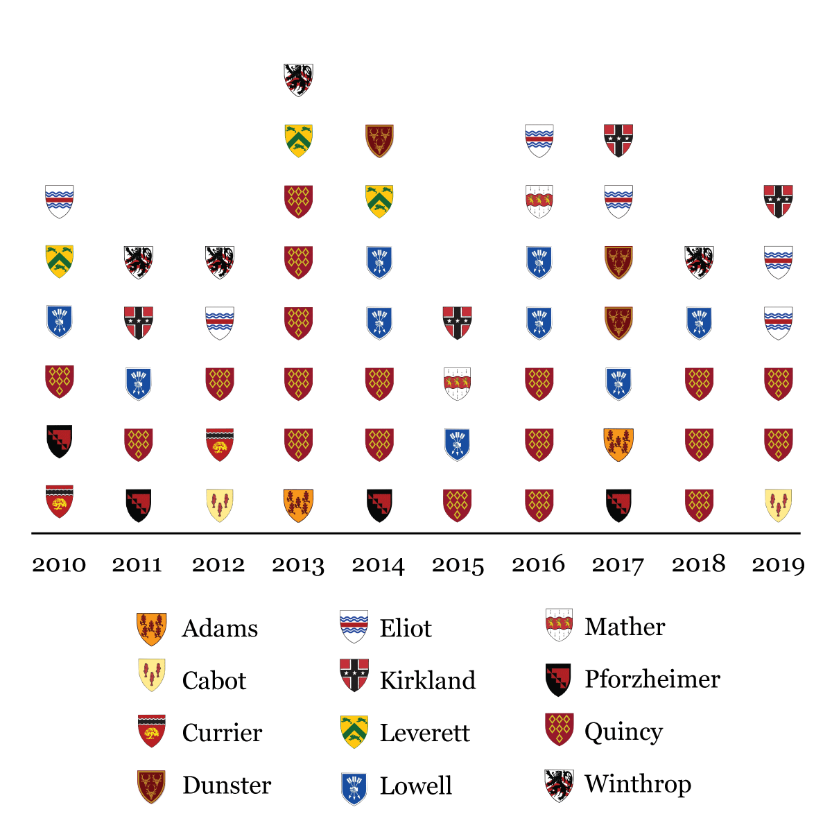 Rhodes and Marshall scholars since 2010 by house.