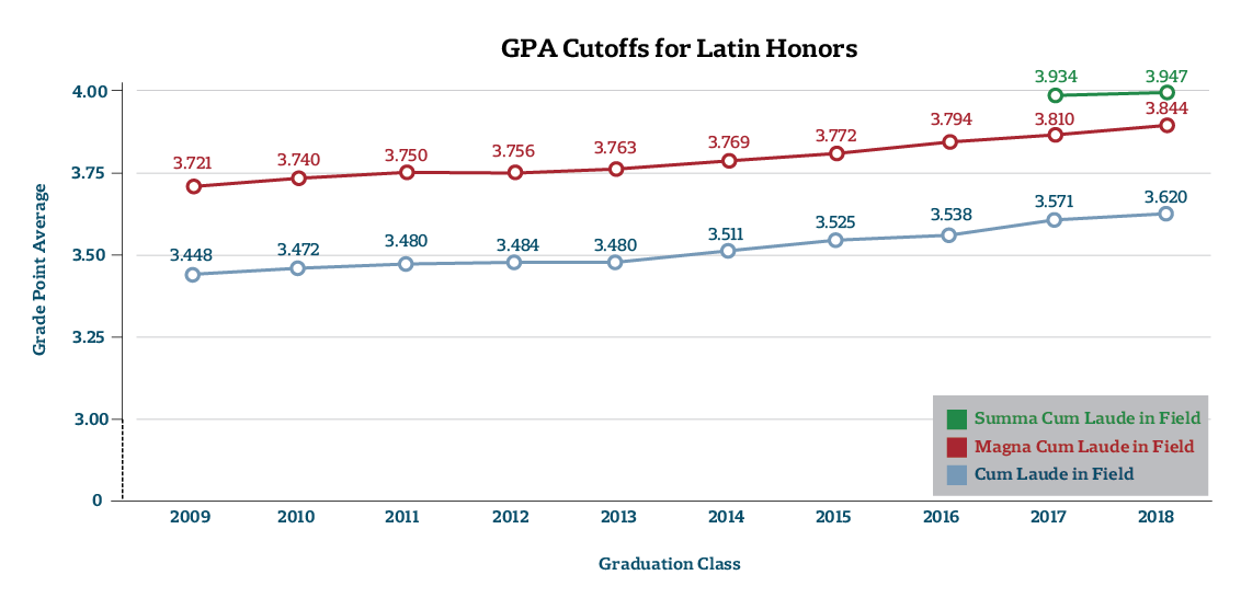 GPA Cutoffs