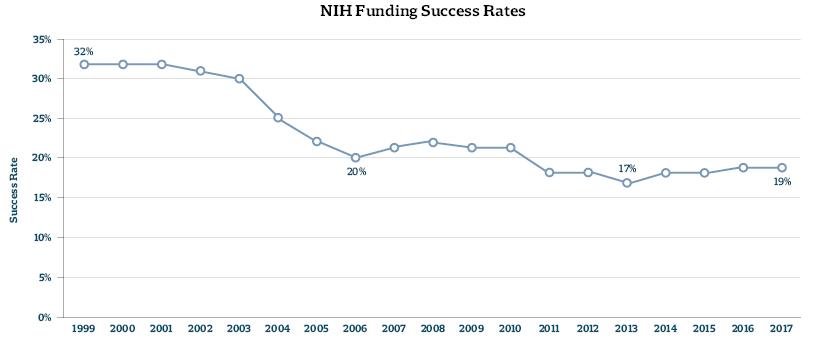 NIH Funding Success Rates