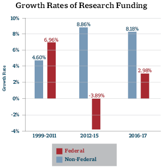 Growth Rates of Research Funding