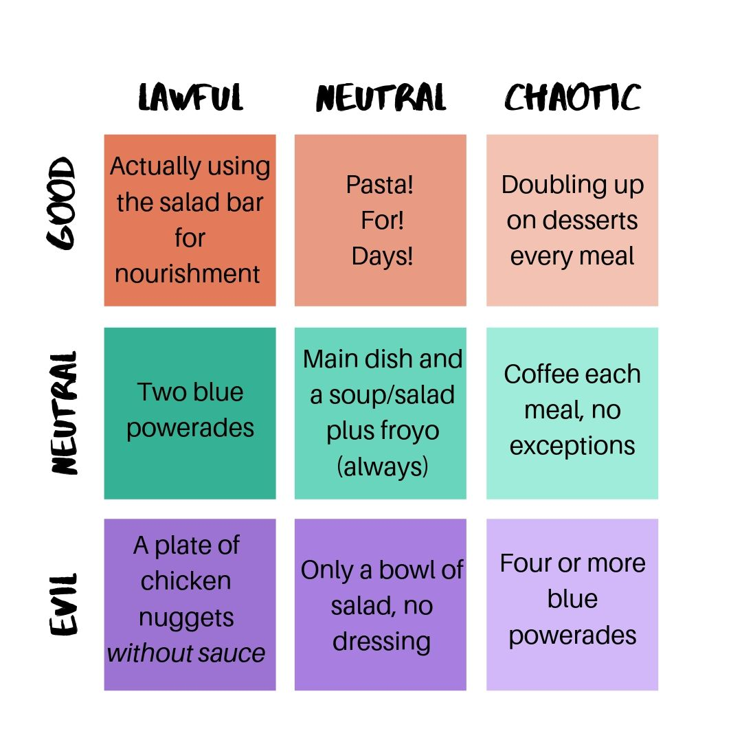 HUDS Food Alignment Chart