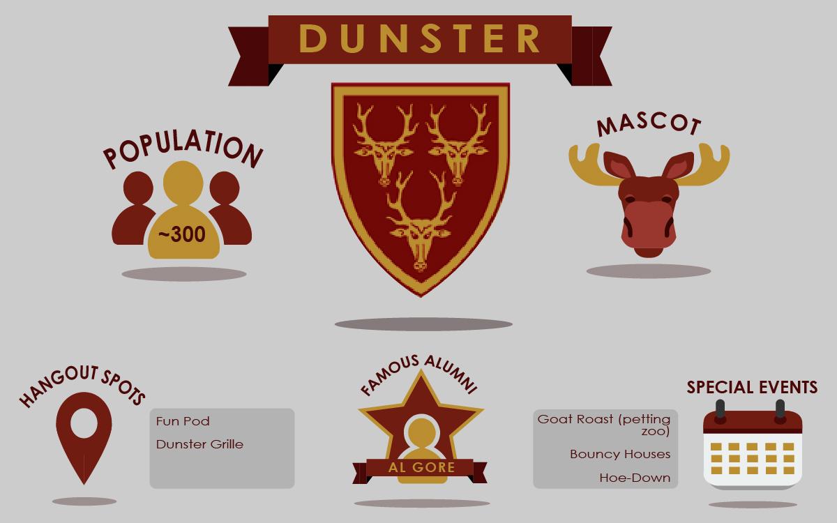 Dunster Housing Market 2020