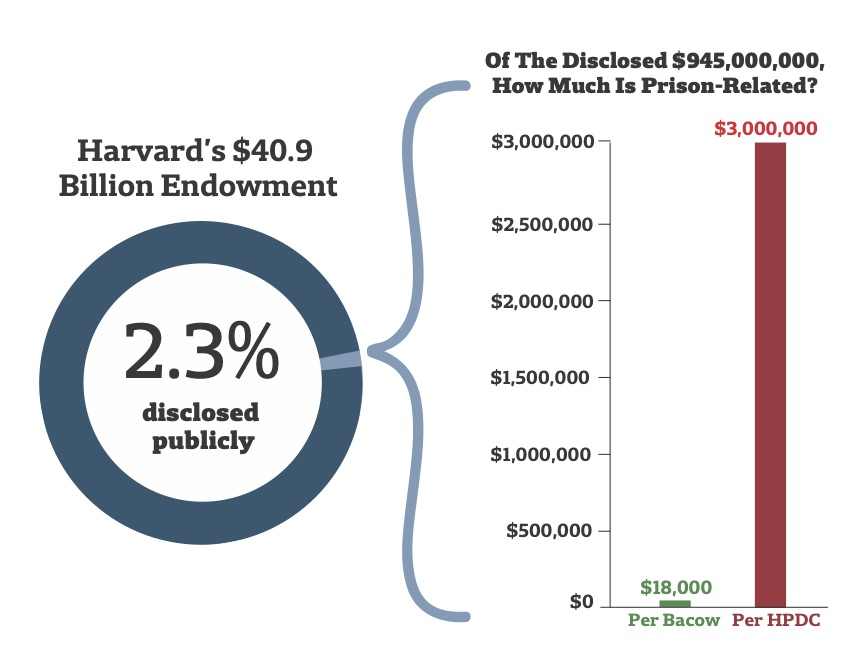 Harvard Prison Divestment Campaign is suing Harvard over its financial ties to the prison industry. The two groups calculate the University's holdings very differently.
