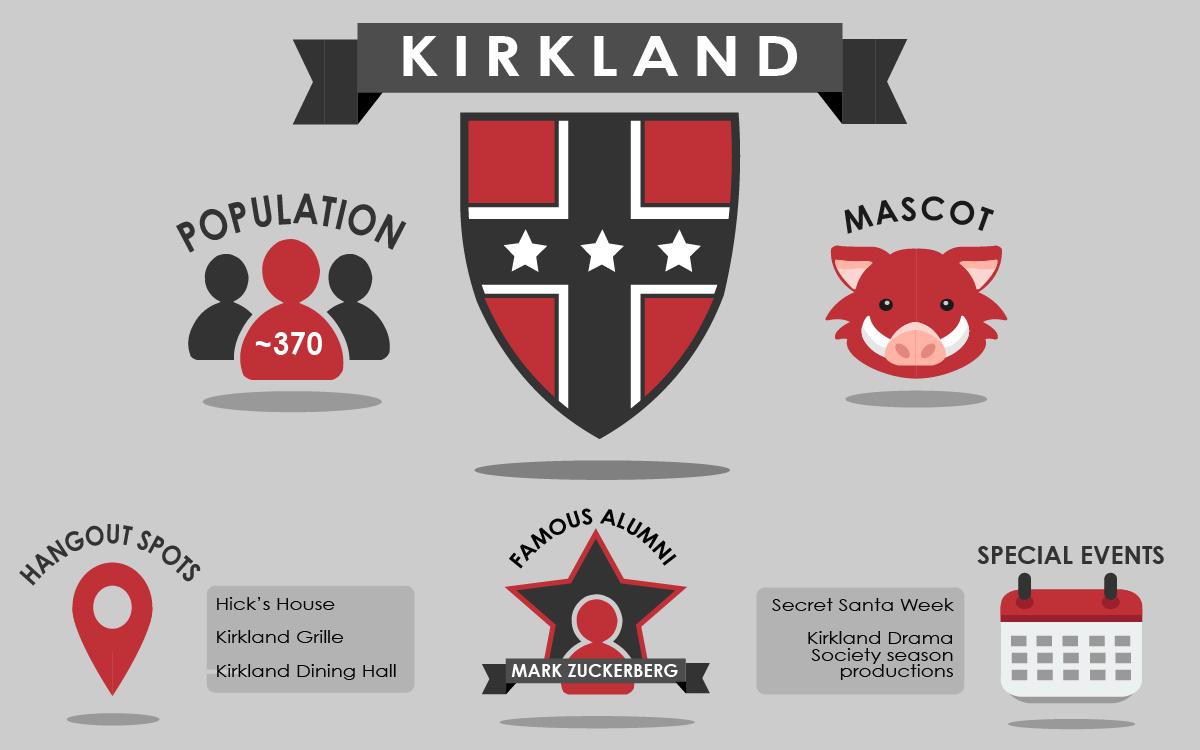 Housing Market 2020 Kirkland