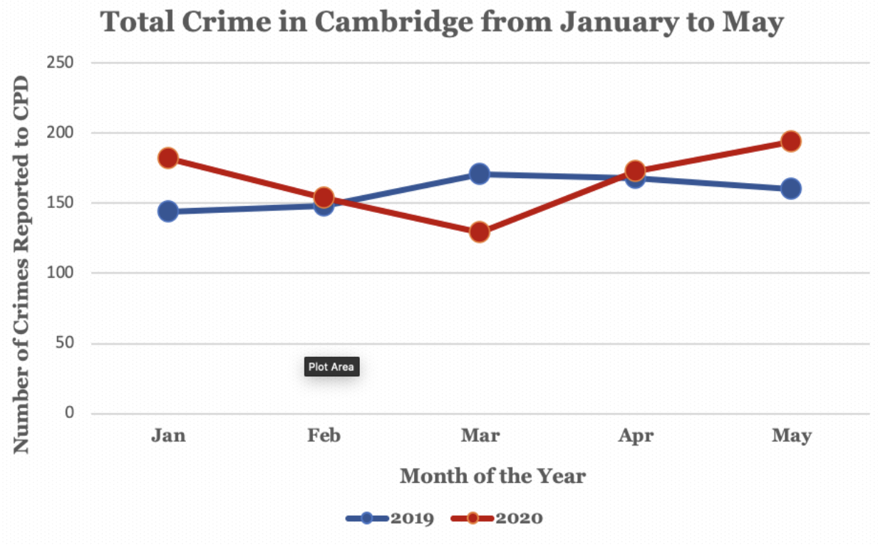 Crimes in Cambridge increased from April to May, per a monthly City report.