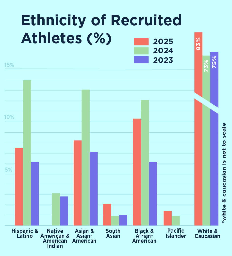 One major subset of the Class of 2025 — recruited athletes — is more predominantly white than in previous years, according to the results of The Crimson's annual freshman survey.