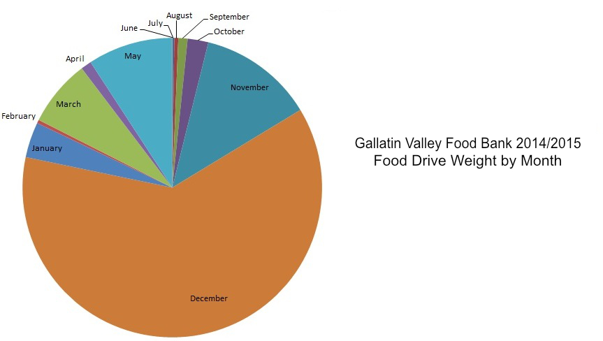 Chart show food drive intake for Gallatin Valley Food Bank