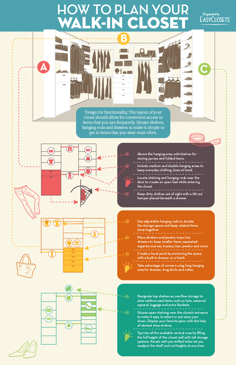 Infographic How To Plan Your Walk In Closet Easyclosets