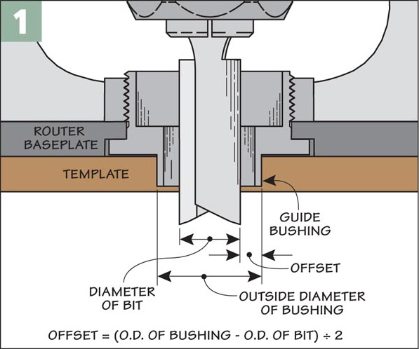 how to use router template guide bushings - problem solving router accessories woodsmith tips
