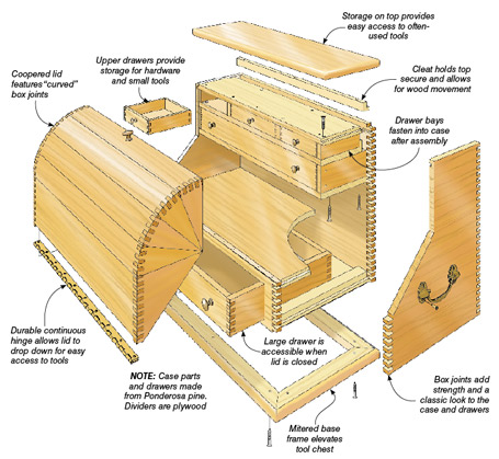 Classic box joints and a coopered lid combine to create a stylish home for your tools.