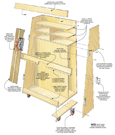 Corral your lumber and plywood in this easy-to-build cart. As an added bonus, it includes a clever plywood cutting system too.
