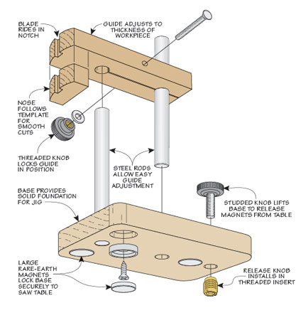 Cutting multiple, identically shaped parts has never been easier. This simple jig is the key.