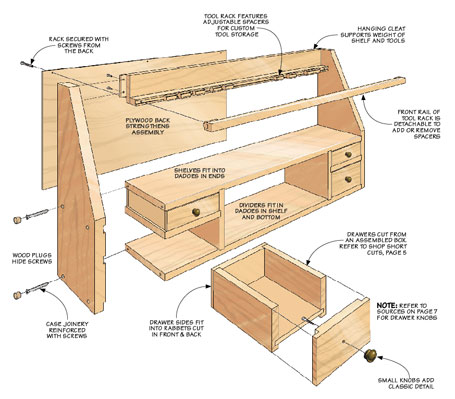 Spend a weekend building this strong and great-looking home for your prized tools.