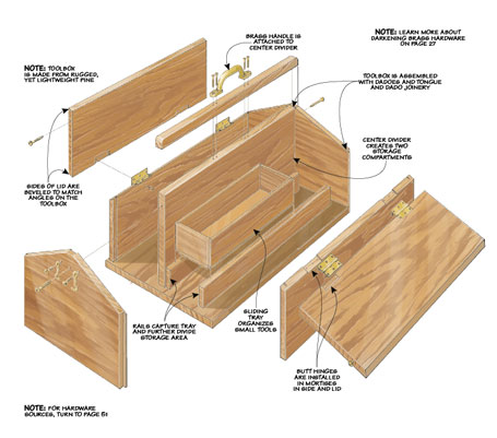 With some basic materials and simple techniques, you can build this handy toolbox with a classic design.
