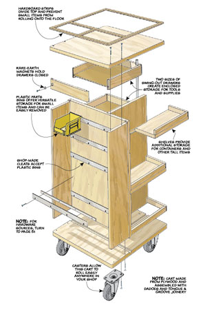 Unique pivoting drawers, a set of shelves, and simple bins pack a lot of storage potential into this easy-to-build shop cart.