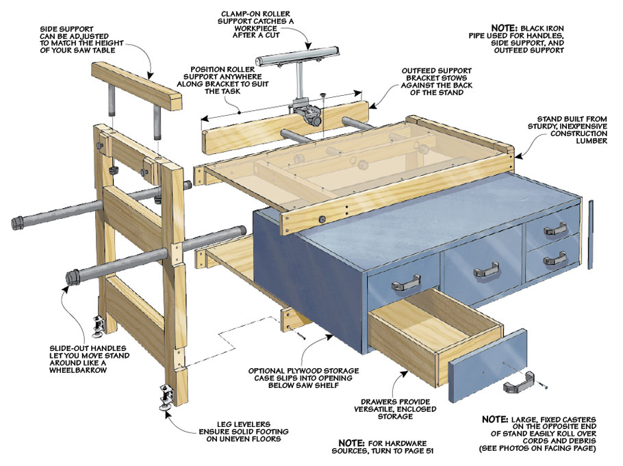 This handy cart helps your small table saw work large and also adds much-needed storage.
