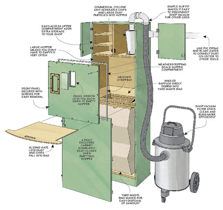 Simple upgrades turn your shop vacuum into an efficient dust-collection system.