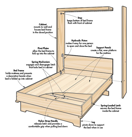 murphy bed woodworking project woodsmith plans rh woodsmithplans com