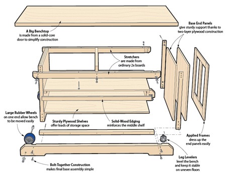Build this rock-solid DIY workbench in a weekend with common materials you can find at your local home center.