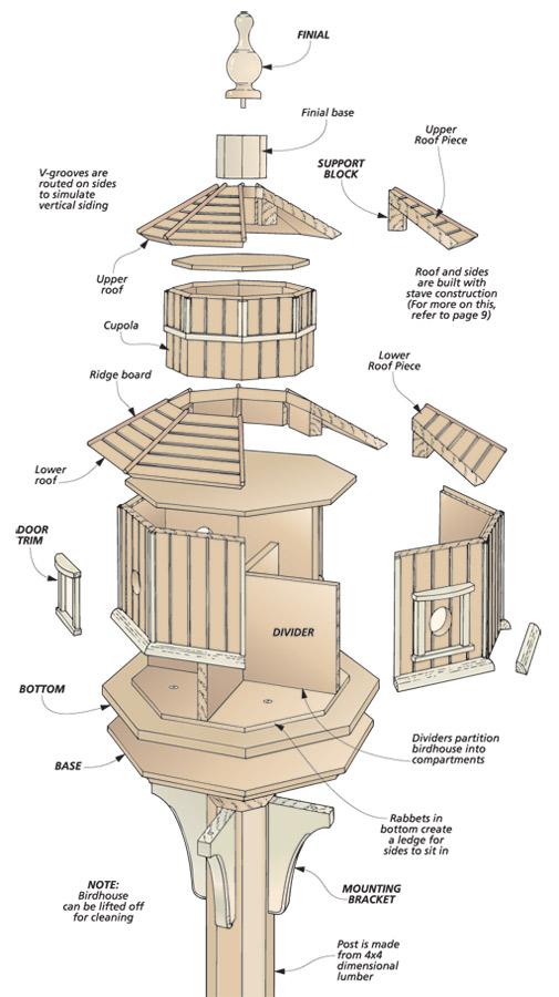 Octagonal Birdhouse Woodworking Project Woodsmith Plans