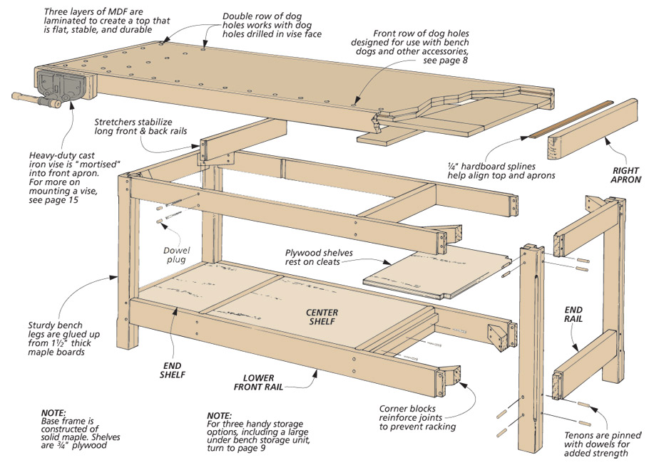 A large, heavy-duty workbench that's easy to build. Combining traditional joinery and modern materials is the key.