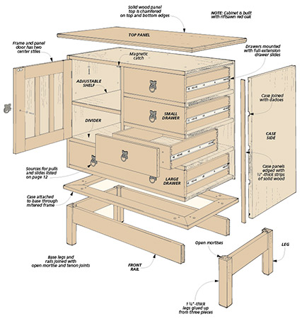 Like many other Craftsman projects, this cabinet looks great and is full of practical storage space. And the wide variety of woodworking techniques will provide just the right challenge.